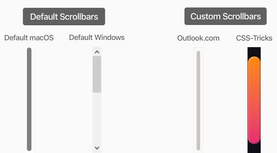 Default Scrollbar vs. Custom Scrollbar with Examples