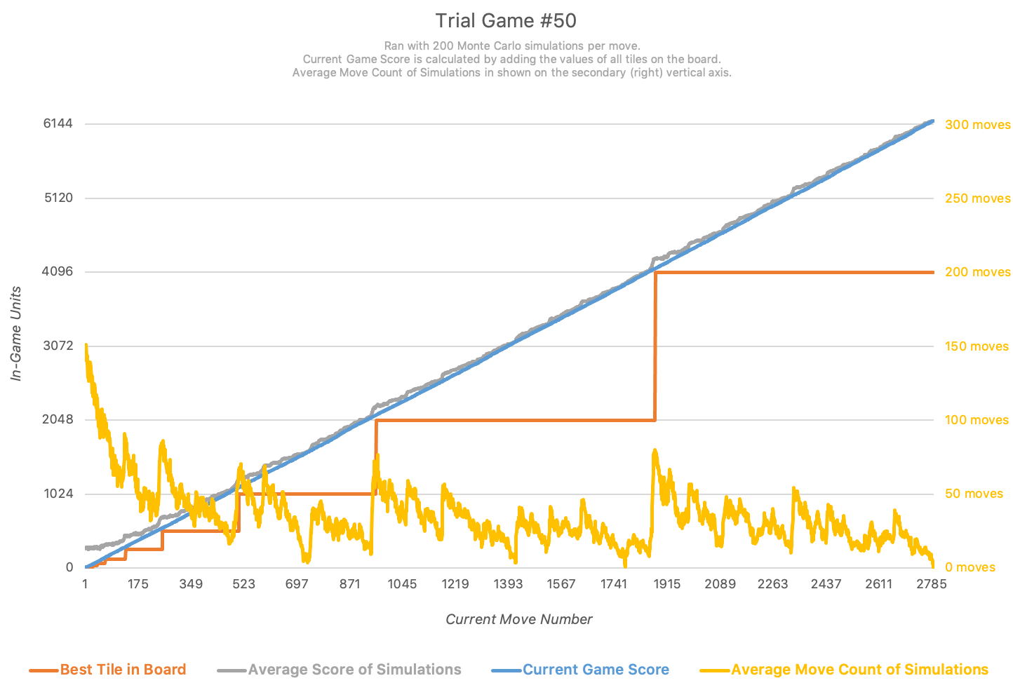 Trial #50 Graph with 200 Simulations Per Move