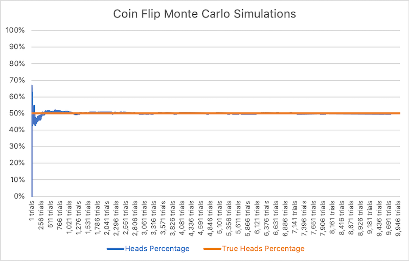 Flip Coin Example Graph